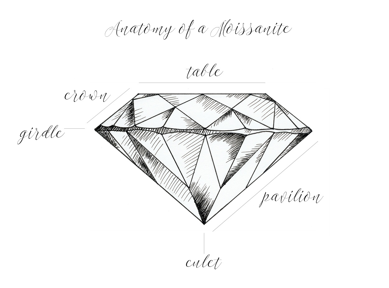 Anatomy of a Moissanite